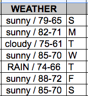 Weather on the spreadsheet, mostly sunny all week with highs in the mid 70s to high 80s with one day of rain. I'm optimistic about the weather on this pretend vacation