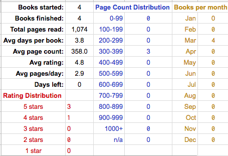 First section of stat data includes books started and finished total pages read avg days per book page count and avg rating plus pages per day there is also a rating distribution between 1 to 5 stars, a page count distribution, and the number of books read per month.