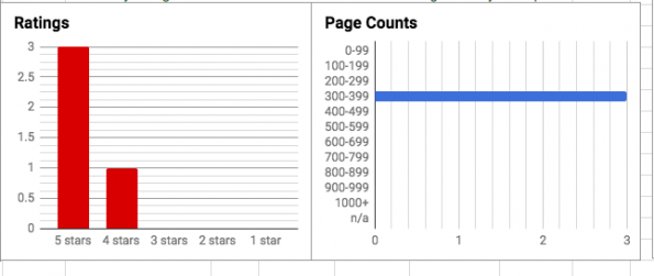 Graphs displaying rating distribution with red bar graphs and page count in a blue bar graph