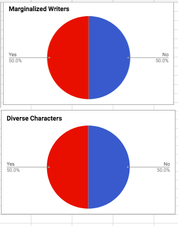 Two red and blue pie charts for marginalized writers and diverse characters each at 50 percent yes and 50 percent no