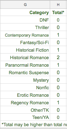 Categories, Column G, that reads top to bottom, DNF Thriller Contemporary Romance Fantasy/SciFi Historical Fiction Historical Romance Paranormal Romance Romantic Suspense Mystery Nonfic Erotic Romance Regency Romance Other/TK Teen/YA. Beside that is the Total Column, Column H, with zeros in each cell except for 1 Contemporary 1 historical Fiction 2 historical Romance 1 Paranormal and 1 Regency