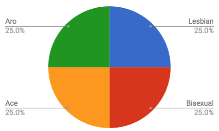 Pie chart with green, blue, red, and yellow quarters, labeled Aro 25% Lesbian 25% Bisexual 25% and Ace 25% based on sample data provided