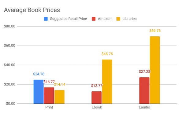 A graph showing Average ebook prices between 0 and 80 dollars. In Print, Suggested retail is $24.78, Amazon print is $16.77, and library print price is $14.14. For ebook, Amazon charges $12.77 while libraries pay $45.75 average per ebook. In eaudio consumers at Amazon pay $27.28 per copy while libraries pay $69.76 for eaudio lending copies