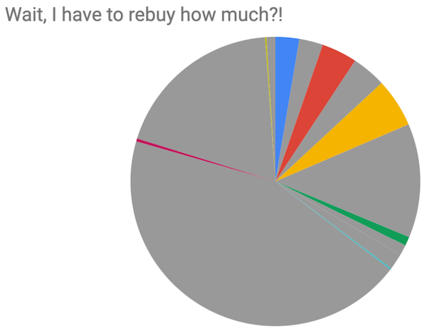 The same pie chart showing price breakdown but with more than 80% of the total chart greyed out representing books that come with limited term lease licenses that require libraries to repurchase the book
