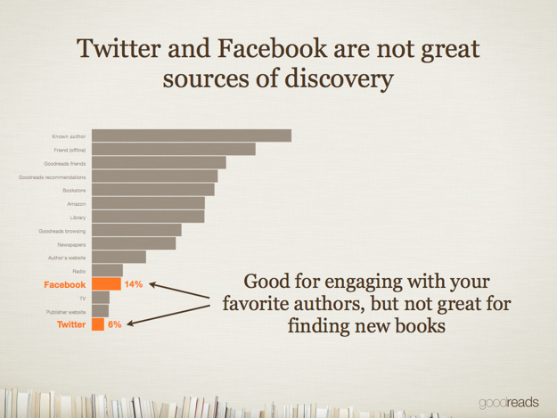 According to the slide, Twitter and Facebook account for 16% (FB) and 9% (TW) of reader discovery of books. Most popular sources: known author or a friend offline recommending.