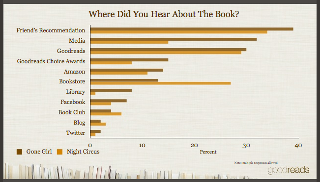 Slide: WHere did you hear about the book? Top results: Friend's recommendation, Media, Goodreads, Goodreads Choice Awards, Amazon, Bookstore, LIbrary - Facebook, book club, blog and twitter are bottom four.