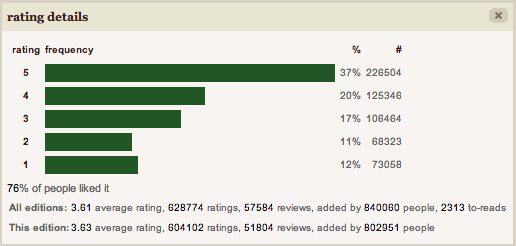 A Rating detail graph with an overwhelming number of 5 star reviews