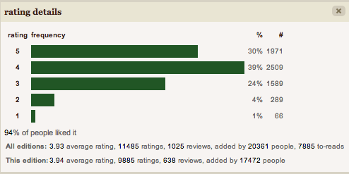 Rating details from GR that shows more 4 star reviews than five stars then three stars. It looks like the graphs were they fingers are flipping you the bird
